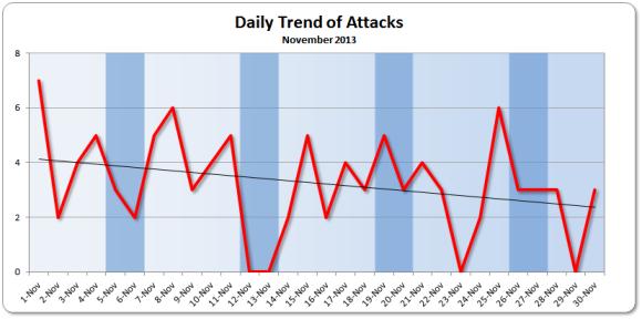 Attack Trend November 2013