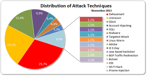 Attacks November 2013