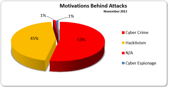 cyber warfare motivations There are several things about cyber warfare that differentiate it from hacking  related to other motivations originally, hackers (or vintage hackers, as they  shall.