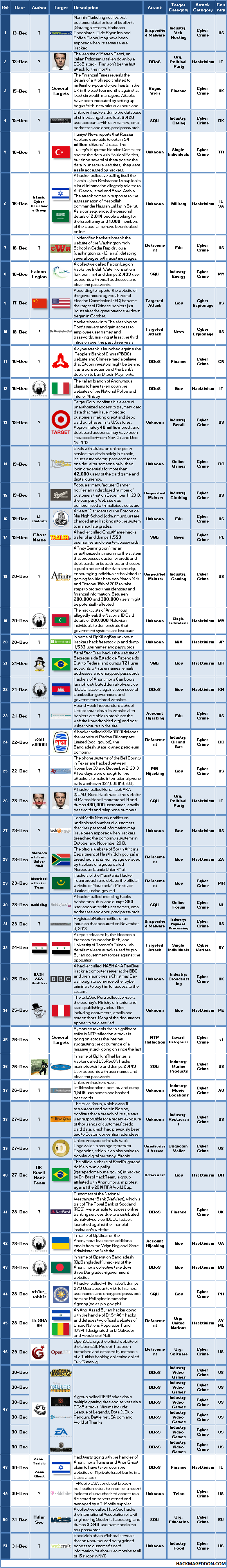 16-31 December 2013 Cyber Attacks Timeline Update2