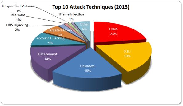 2013-Attacks