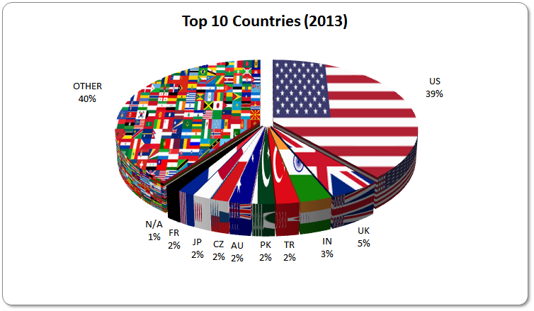 2013-Countries