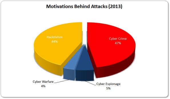 2013-Motivations