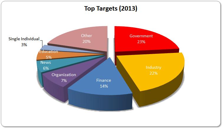 2013-Targets