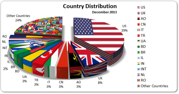 December 2013 Country Distribution