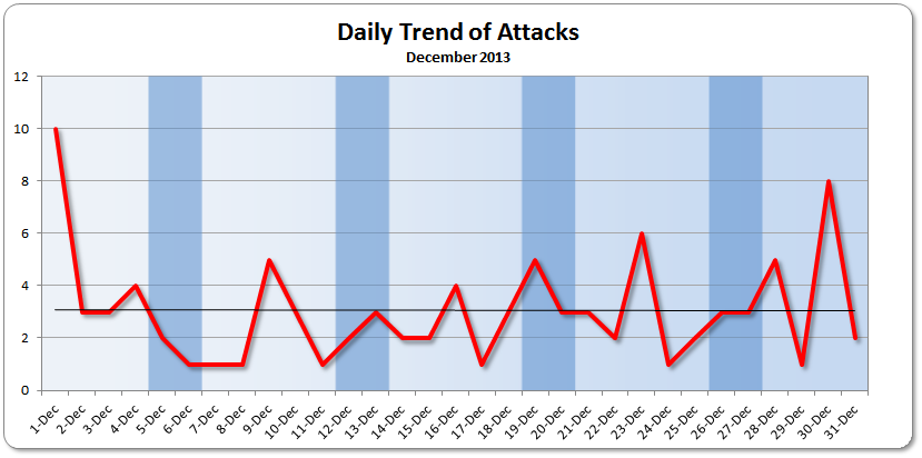December 2013 Daily Attack Trend