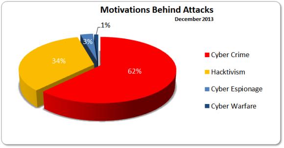 December 2013 Motivations