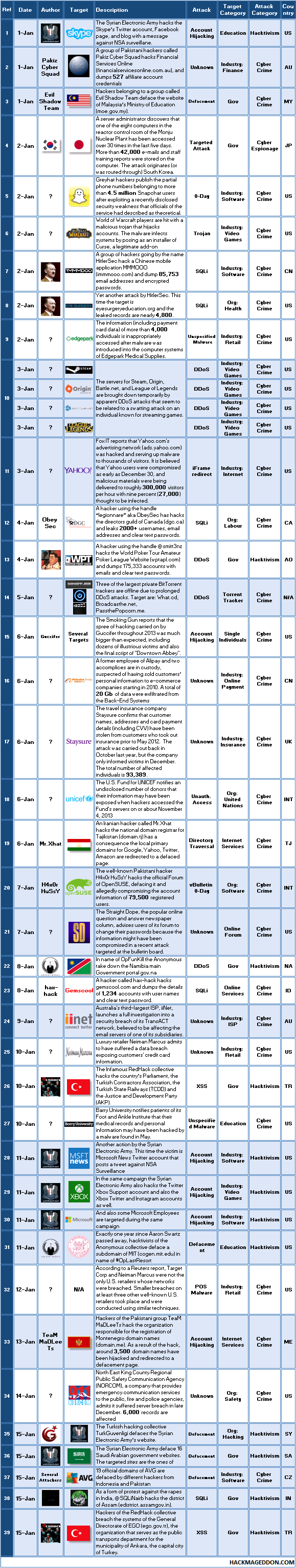 1-15 Jan 2014 Cyber Attacks Timeline