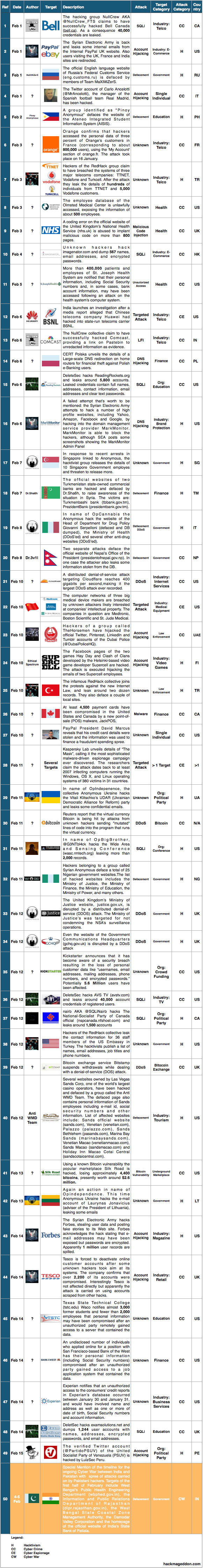 1-15 Feb 2014 Cyber Attacks Timelines