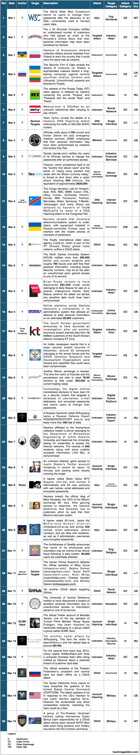1-15 Mar 2014 Cyber Attacks Timeline
