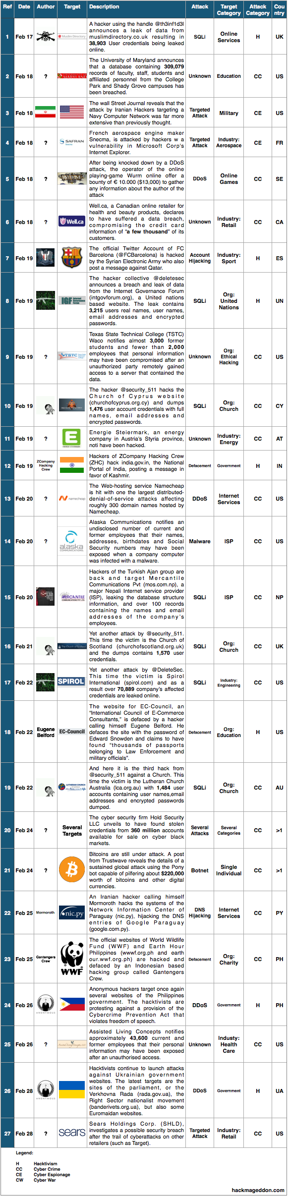 16-28 Feb 2014 Cyber Attacks Timelines