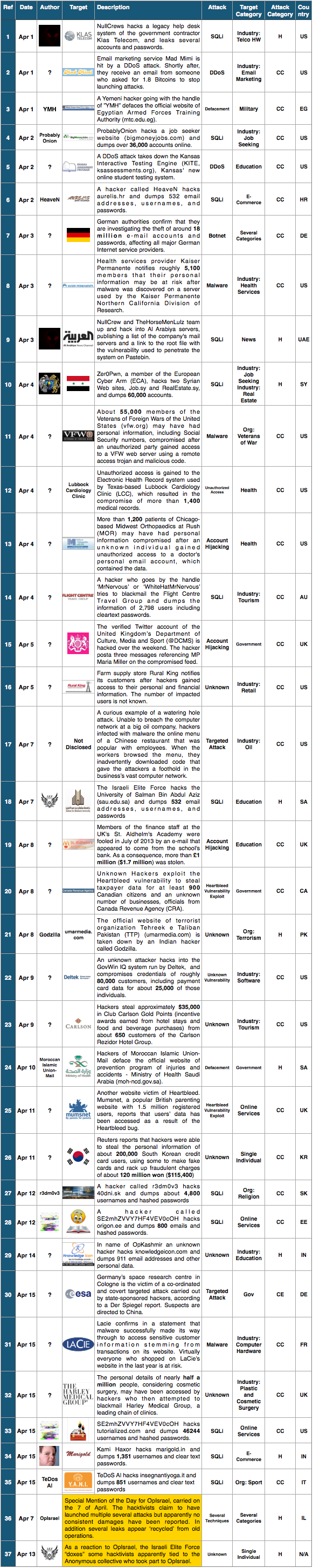 1-15 Apr 2014 Cyber Attacks Timelines