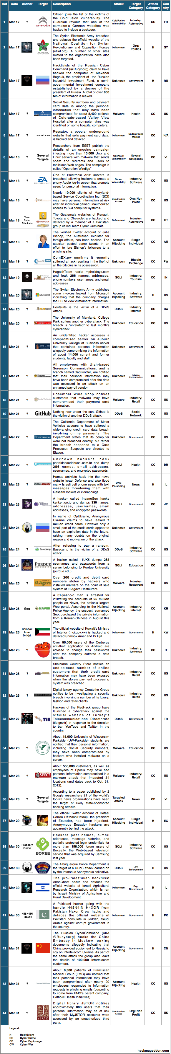 16-31 Mar 2014 Cyber Attacks Timelines