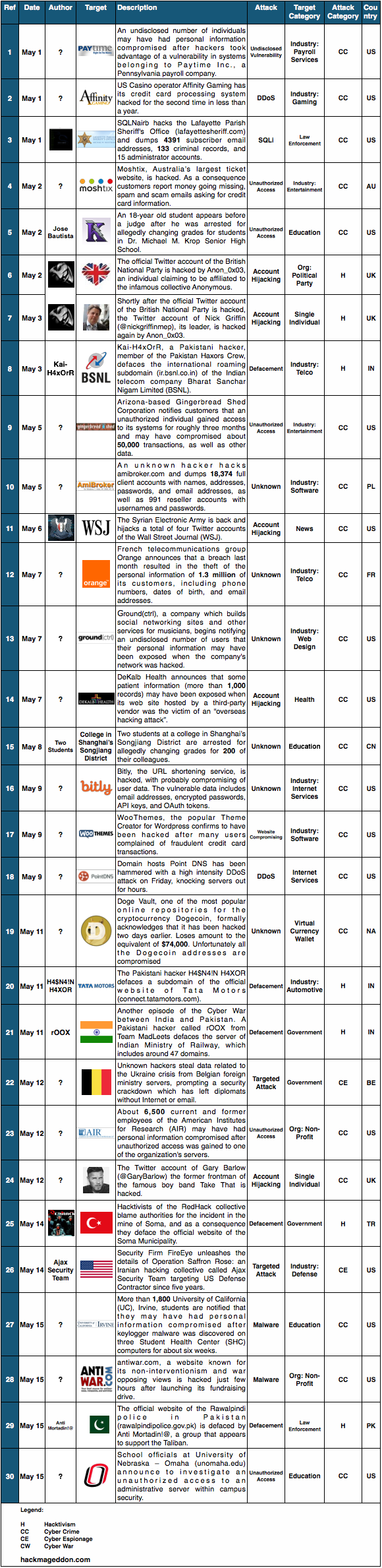 1-15 May 2014 Cyber Attacks Timelines