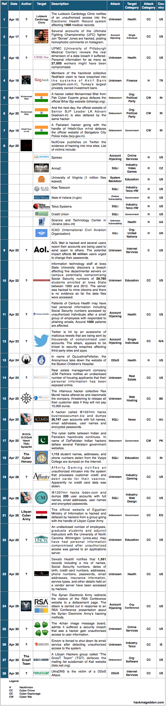 16-30 Apr 2014 Cyber Attacks Timelines
