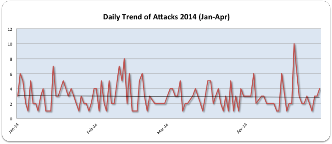 Daily Attack Trend Jan-Apr 2014