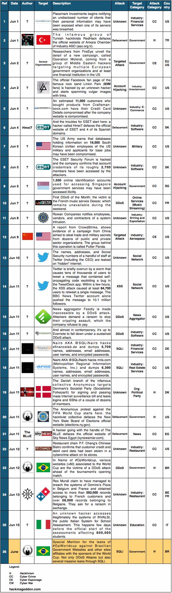 1-15 June 2014 Cyber Attacks Timeline