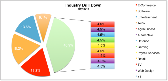 Industry May 2014