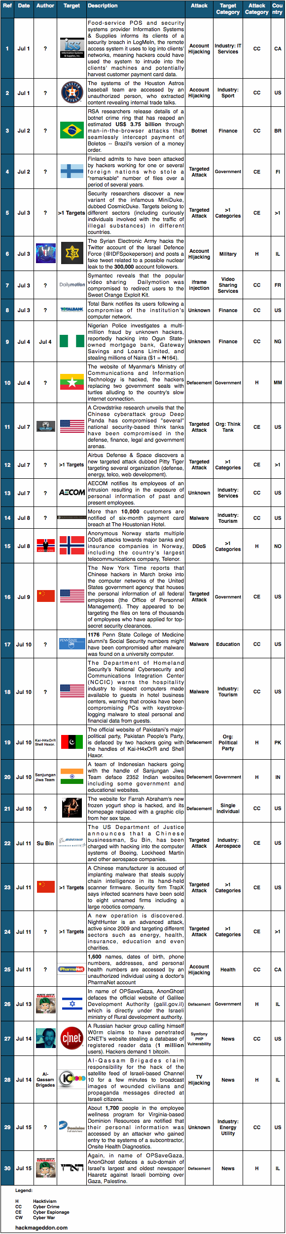 1-15 July 2014 Cyber Attacks Timeline