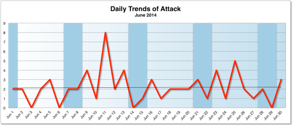 June 2014 Cyber Attacks Statistics | Hackmageddon.com