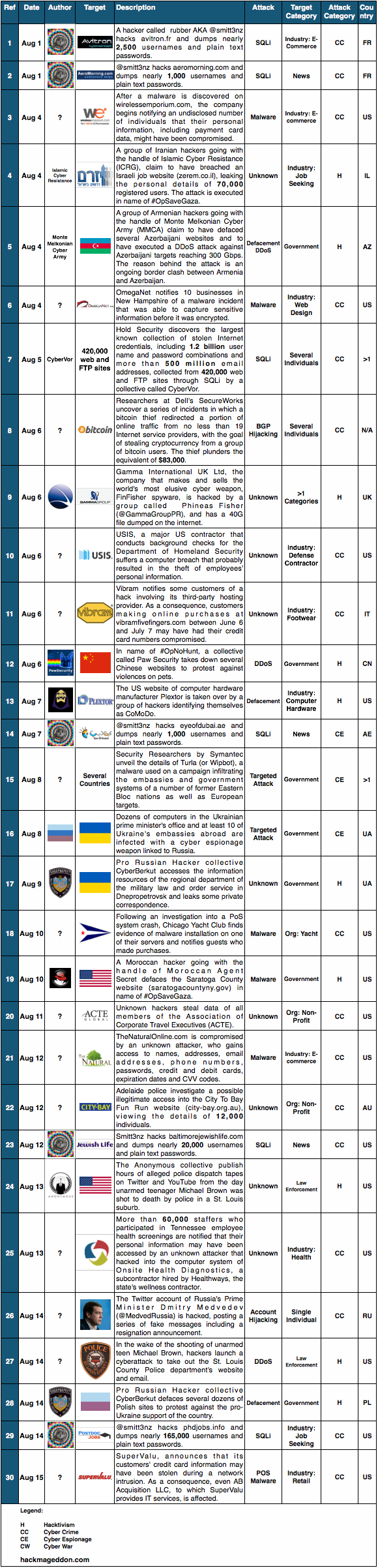 1-15 August 2014 Cyber Attacks Timeline