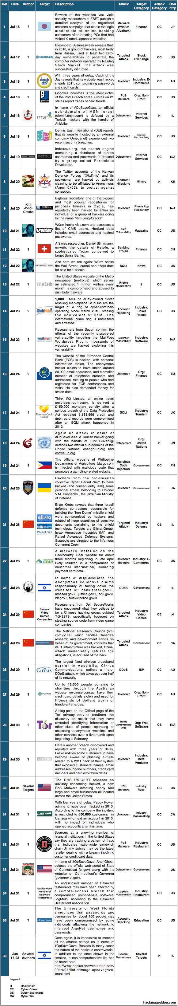 16-31 July 2014 Cyber Attacks Timeline