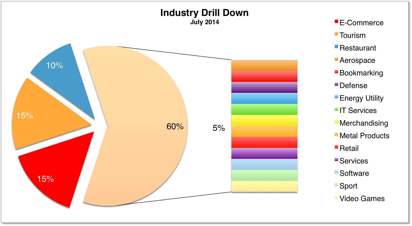 Industry Drilldown 2014