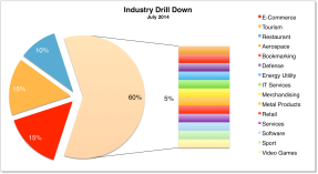 Industry Drilldown 2014