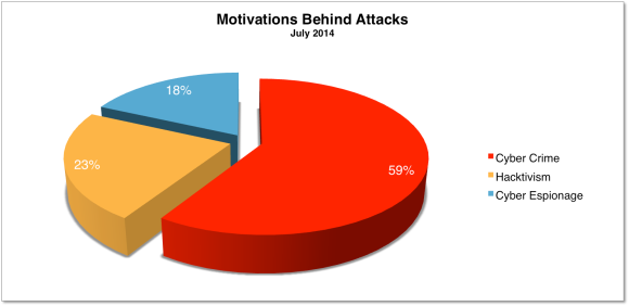 Motivations July 2014