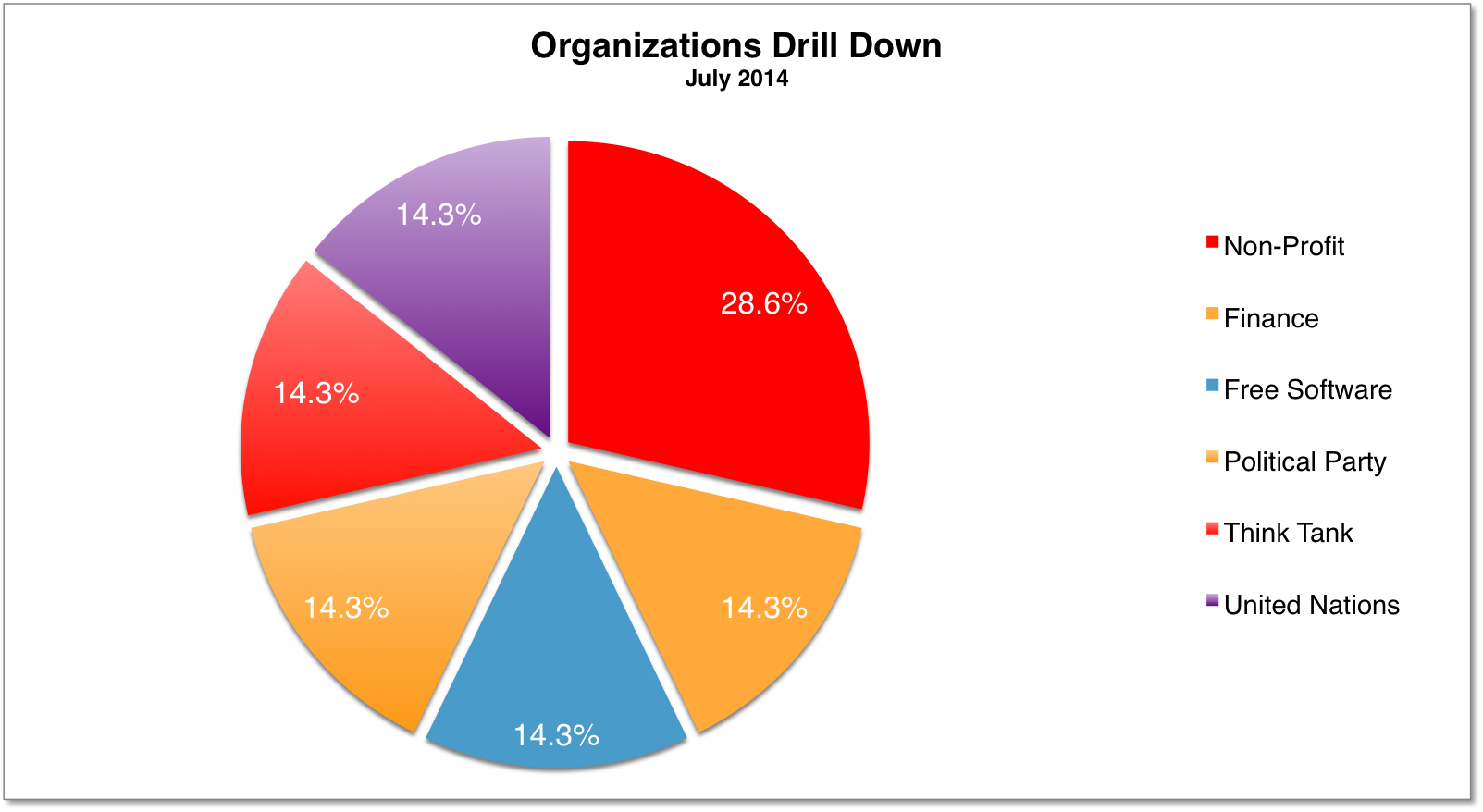 Org Drilldown July 2014