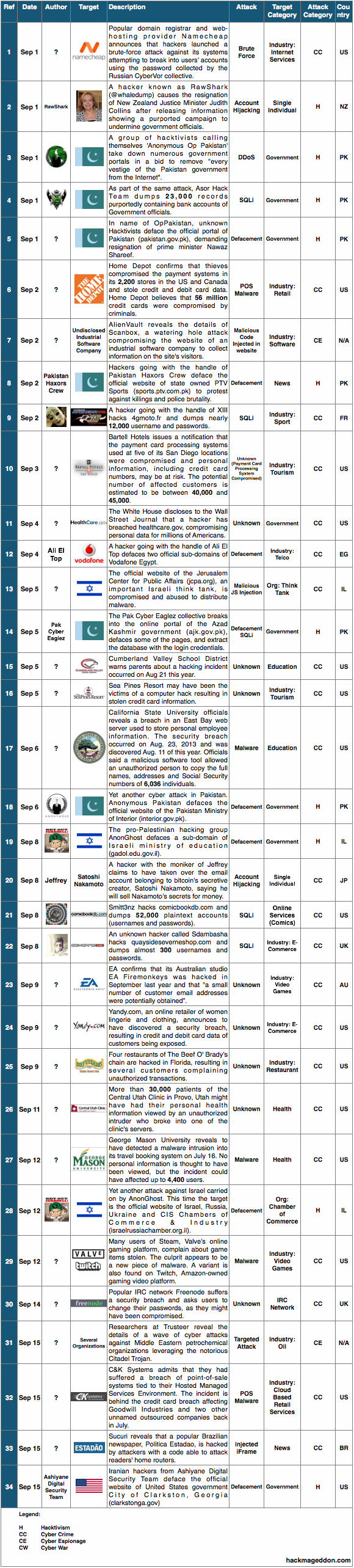 1-15 September 2014 Cyber Attacks Timeline