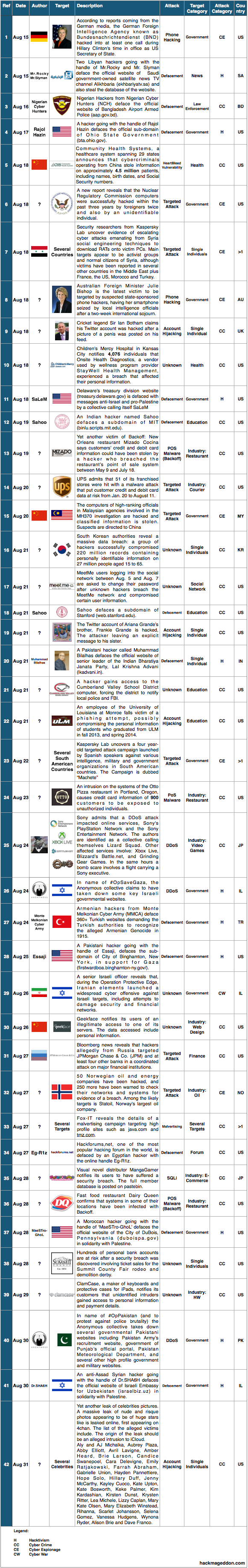 16-31 August 2014 Cyber Attacks Timeline v2