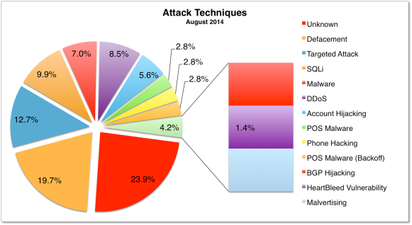Attack Techniques August 2014