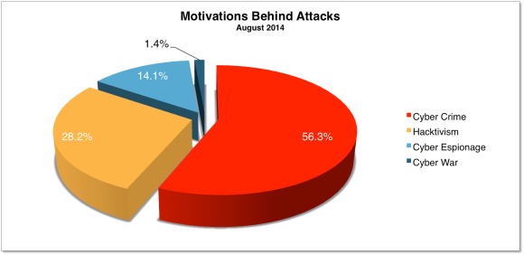 Motivations Behind Attacks 2014