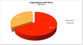 Organizations Drill Down August 2014