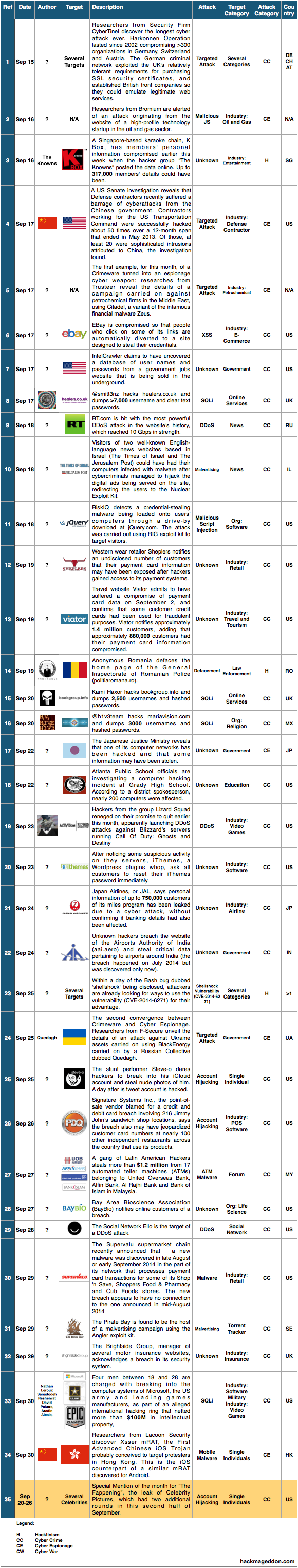 16-30 September 2014 Cyber Attacks Timeline