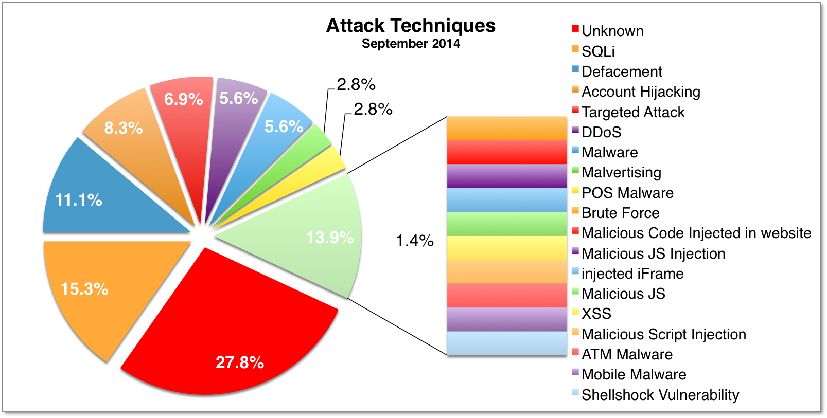 Attacks Sep 2014