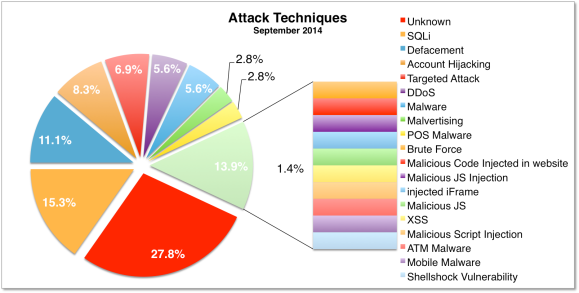 Attacks Sep 2014