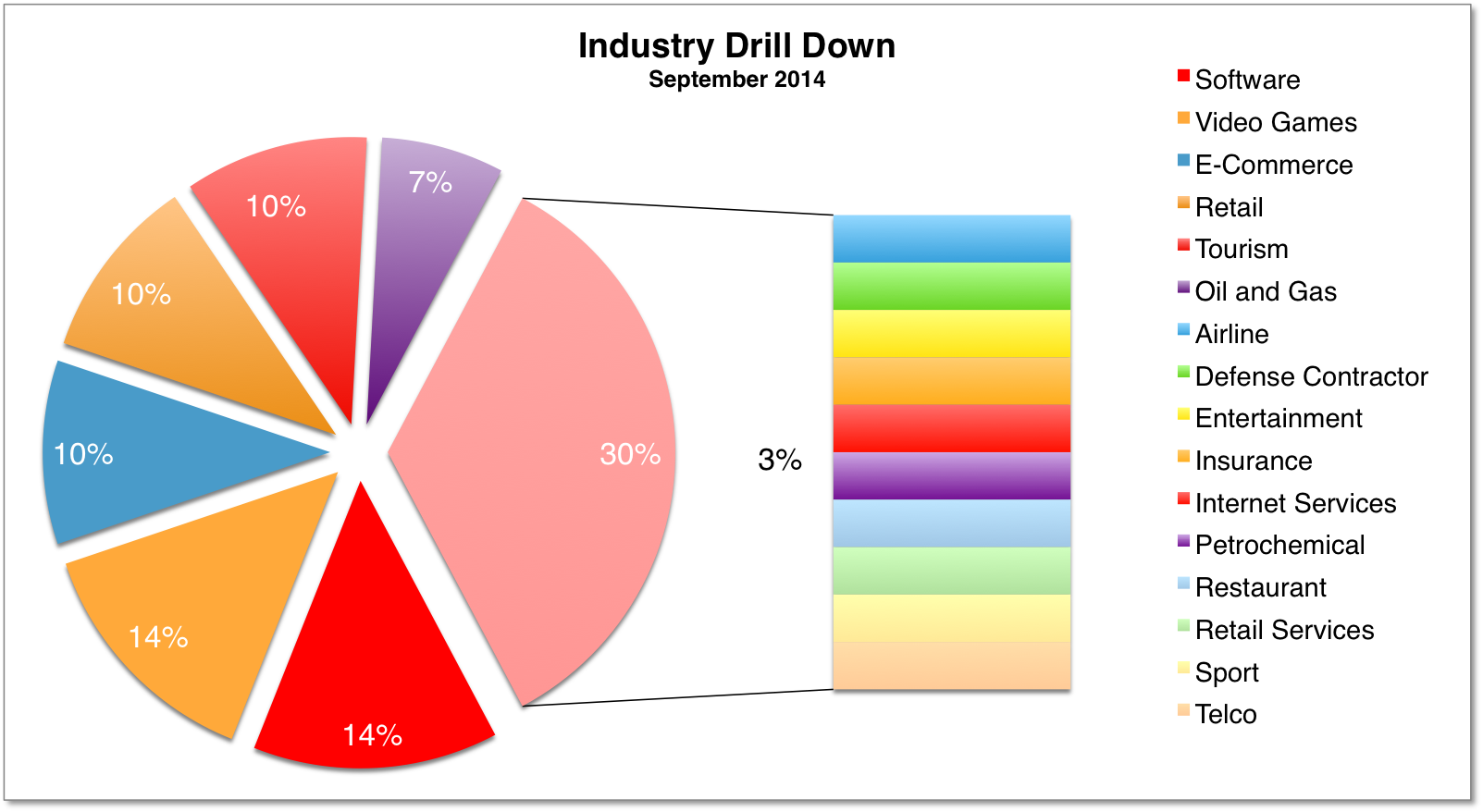 Industry Drill Down Sep 2014