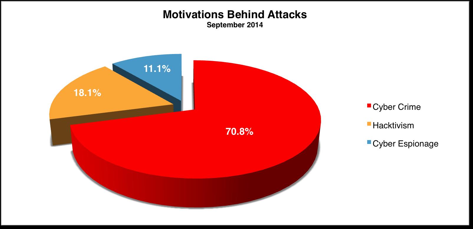 Motivations Sep 2014