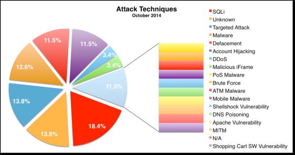 Attack Techniques Oct 2014