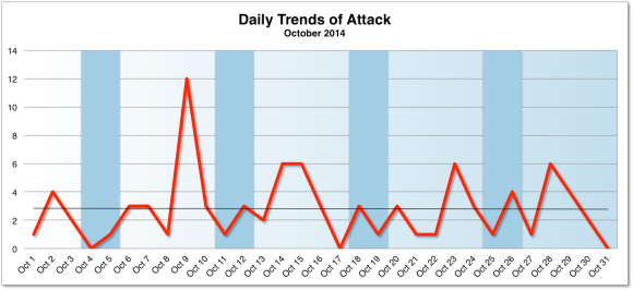 Daily Trend Of Attacks
