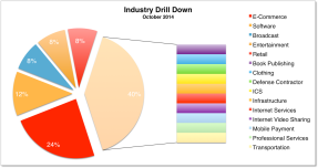 Industry Distribution Oct 2014