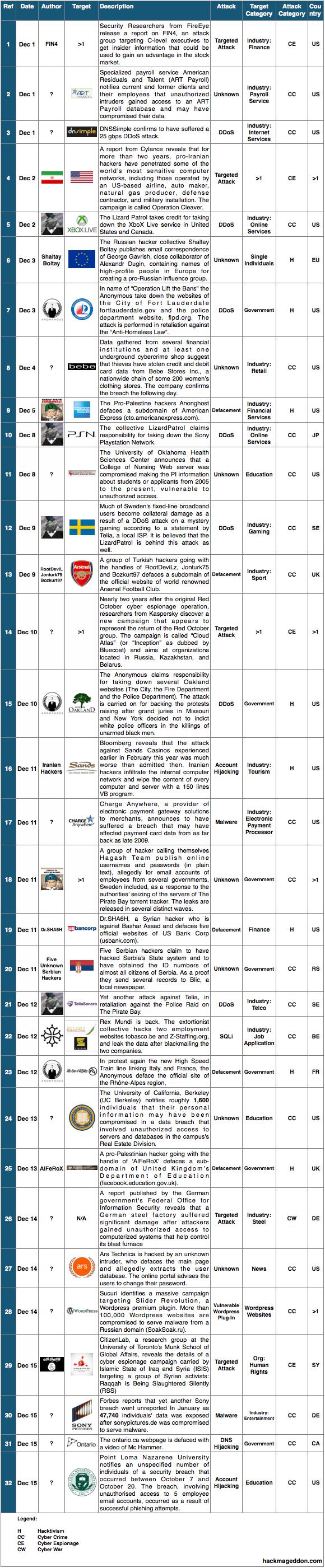 1-15 December 2014 Cyber Attacks Timeline