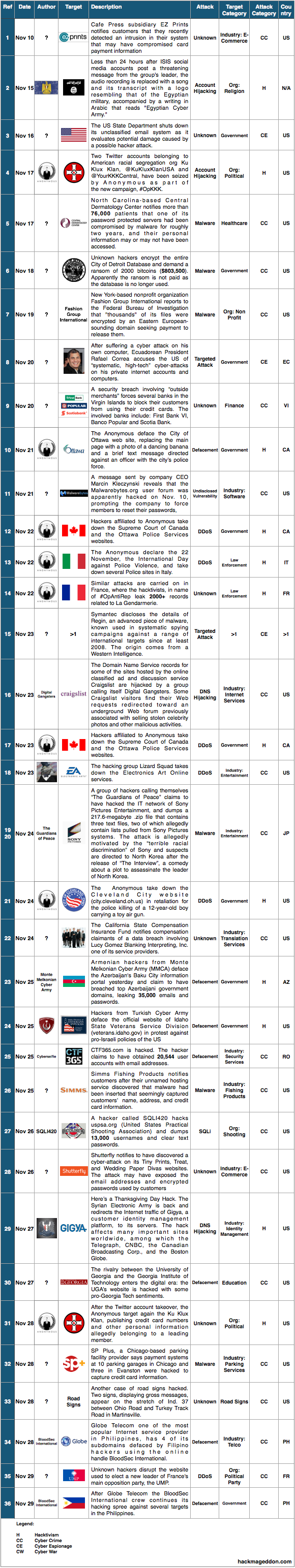 16-30 November 2014 Cyber Attacks Timeline