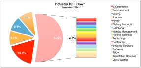 Industry Drill Down November 2014