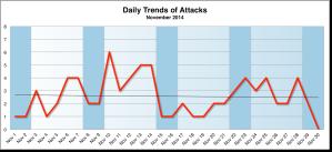 November 2014 Daily Trend