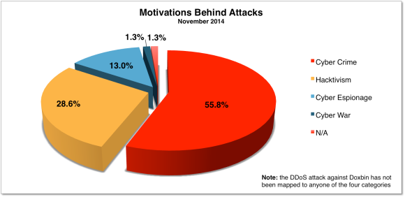 November 2014 Motivations