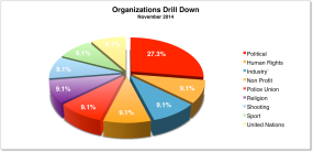Org Drill Down November 2014