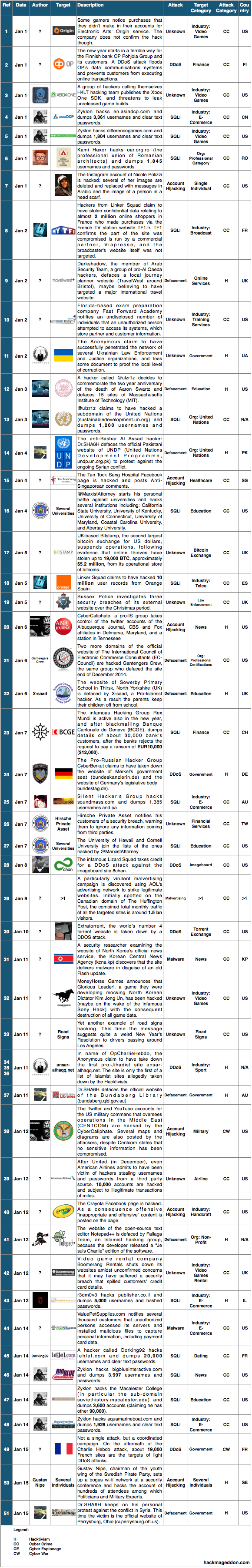1-15 Jan 2015 Cyber Attacks Timeline